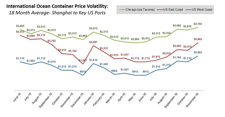 18Mo_Ocean_Container_Price_Volatility